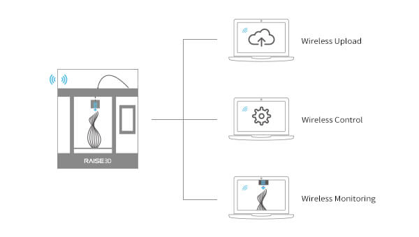 Raise3D-Pro2-Remote-User-Interface